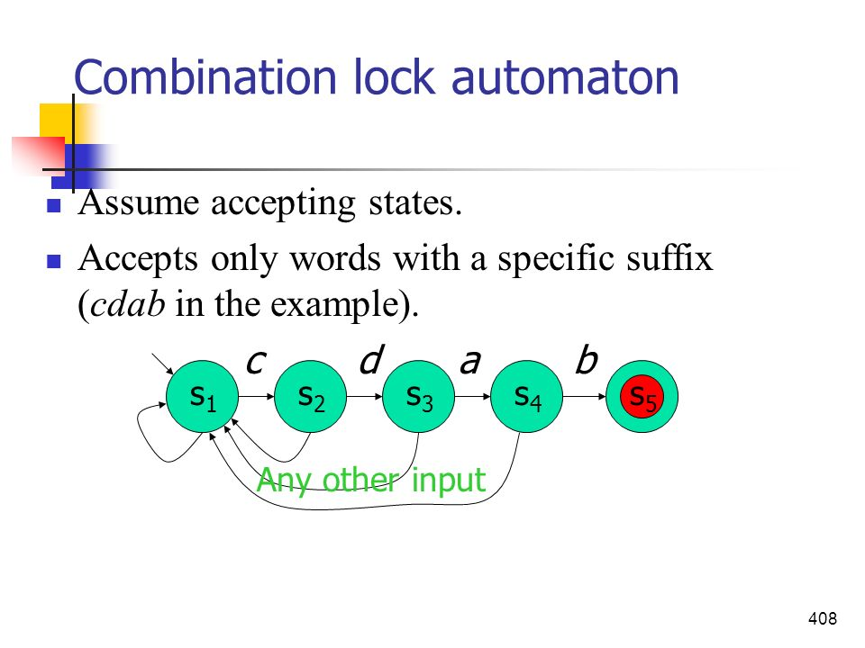 408 Combination lock automaton Assume accepting states. Accepts only words with a specific suffix (cdab in the example). s1s1 s2s2 s3s3 s4s4 s5s5 bdca