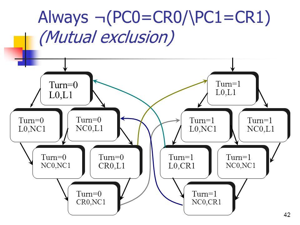 42 Always ¬(PC0=CR0/\PC1=CR1) (Mutual exclusion) Turn=0 L0,L1 Turn=0 L0,NC1 Turn=0 NC0,L1 Turn=0 CR0,NC1 Turn=0 NC0,NC1 Turn=0 CR0,L1 Turn=1 L0,CR1 Tu