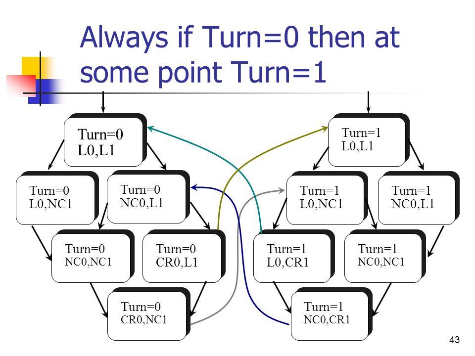 43 Always if Turn=0 then at some point Turn=1 Turn=0 L0,L1 Turn=0 L0,NC1 Turn=0 NC0,L1 Turn=0 CR0,NC1 Turn=0 NC0,NC1 Turn=0 CR0,L1 Turn=1 L0,CR1 Turn=