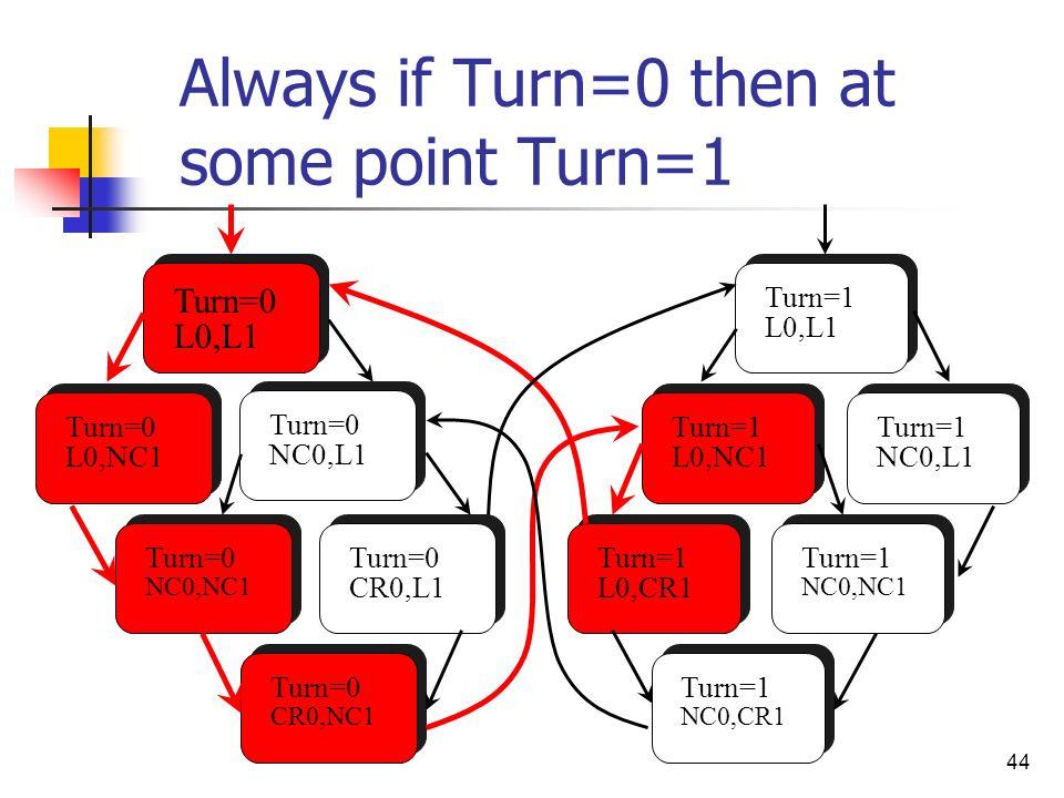 44 Always if Turn=0 then at some point Turn=1 Turn=0 L0,L1 Turn=0 L0,NC1 Turn=0 NC0,L1 Turn=0 CR0,NC1 Turn=0 NC0,NC1 Turn=0 CR0,L1 Turn=1 L0,CR1 Turn=