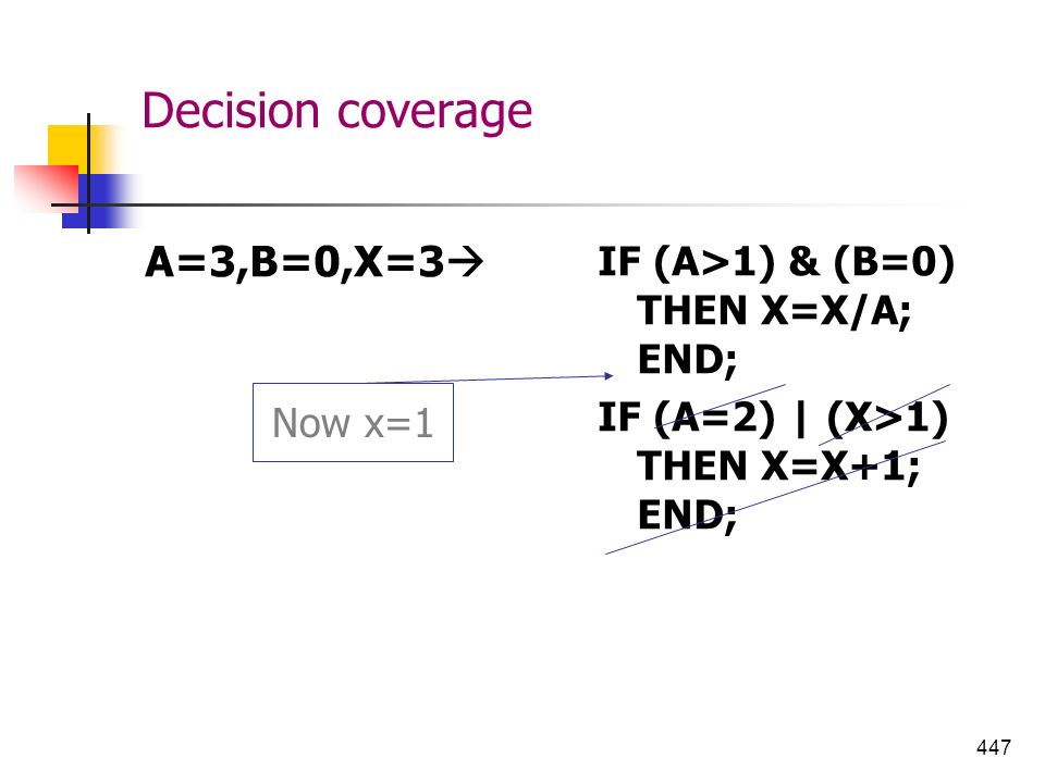 447 Decision coverage A=3,B=0,X=3 IF (A>1) & (B=0) THEN X=X/A; END; IF (A=2) | (X>1) THEN X=X+1; END; Now x=1