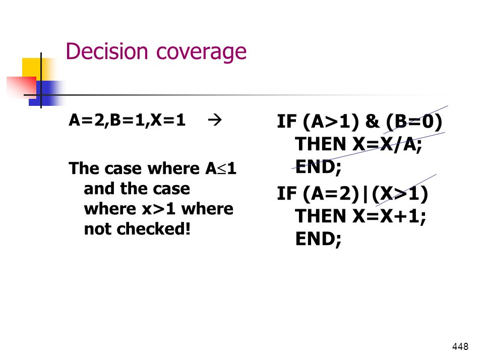448 Decision coverage A=2,B=1,X=1 The case where A 1 and the case where x>1 where not checked! IF (A>1) & (B=0) THEN X=X/A; END; IF (A=2)|(X>1) THEN X