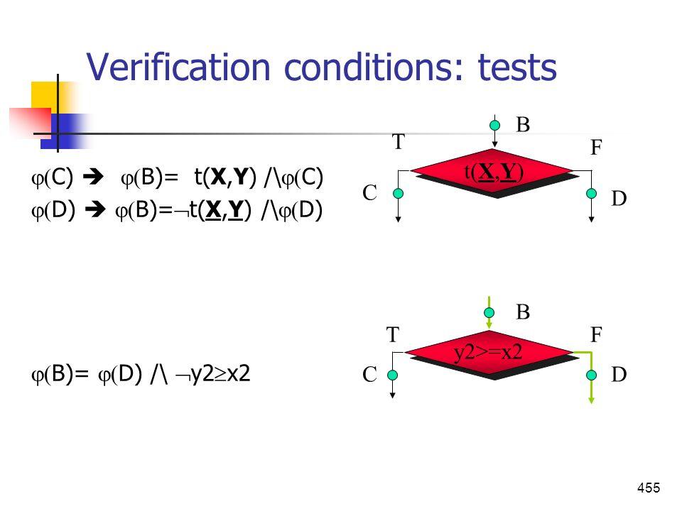 455 Verification conditions: tests C) B)= t(X,Y) /\ C) D) B)= t(X,Y) /\ D) B)= D) /\ y2 x2 y2>=x2 B C D B C D t(X,Y) F T FT