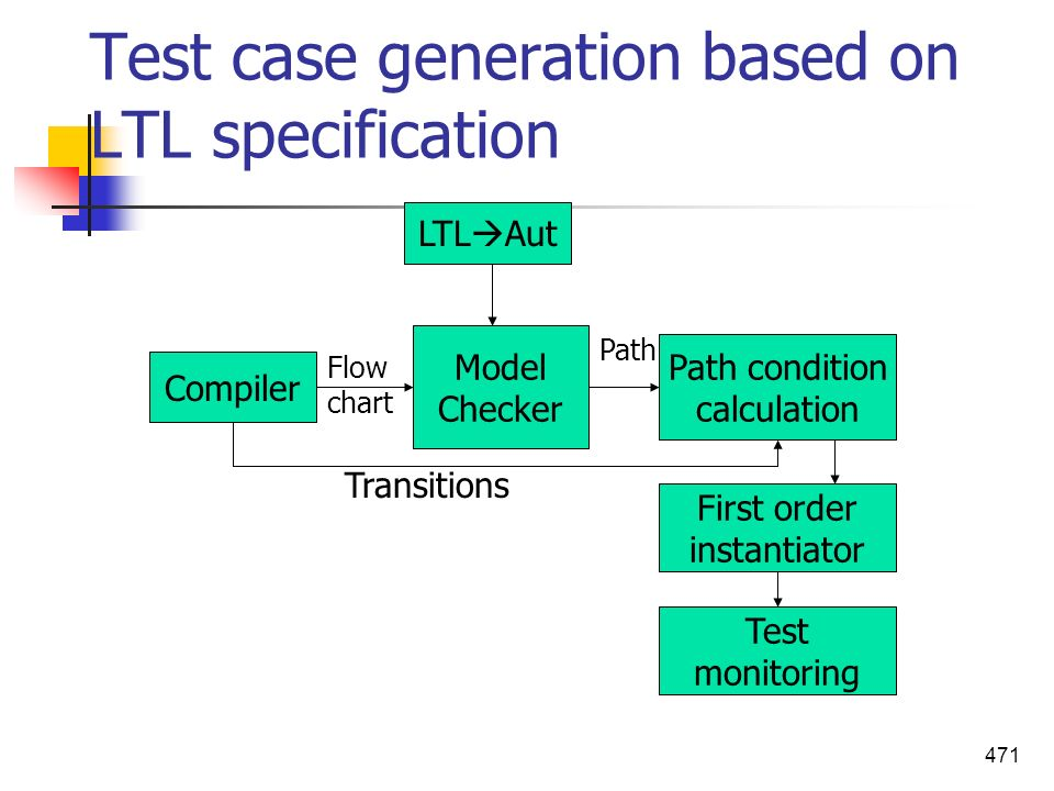 471 Test case generation based on LTL specification Compiler Model Checker Path condition calculation First order instantiator Test monitoring Transit