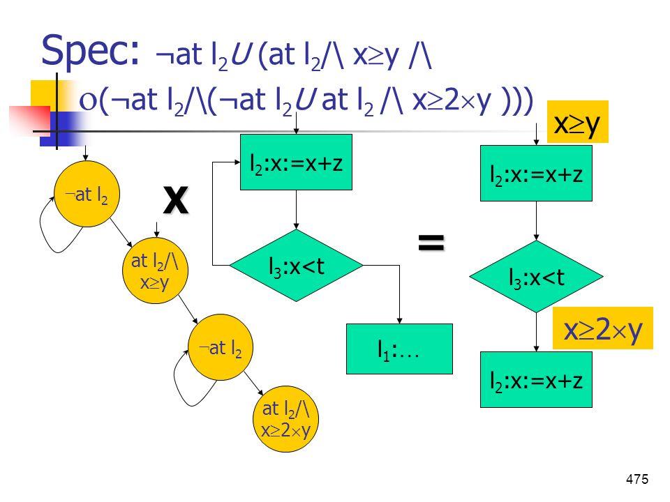 475 Spec: ¬at l 2 U (at l 2 /\ x y /\ (¬at l 2 /\(¬at l 2 U at l 2 /\ x 2 y ))) ¬ at l 2 at l 2 /\ x y ¬ at l 2 at l 2 /\ x 2 y l 2 :x:=x+z l 3 :x<t l