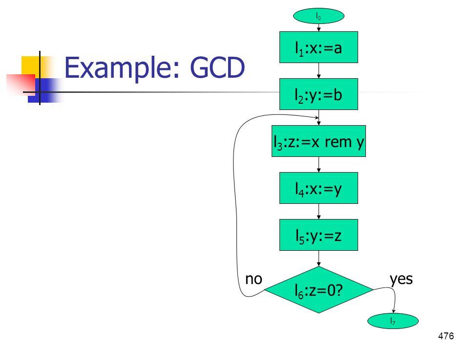 476 Example: GCD l 1 :x:=a l 5 :y:=z l 4 :x:=y l 3 :z:=x rem y l 2 :y:=b l 6 :z=0? yesno l0l0 l7l7