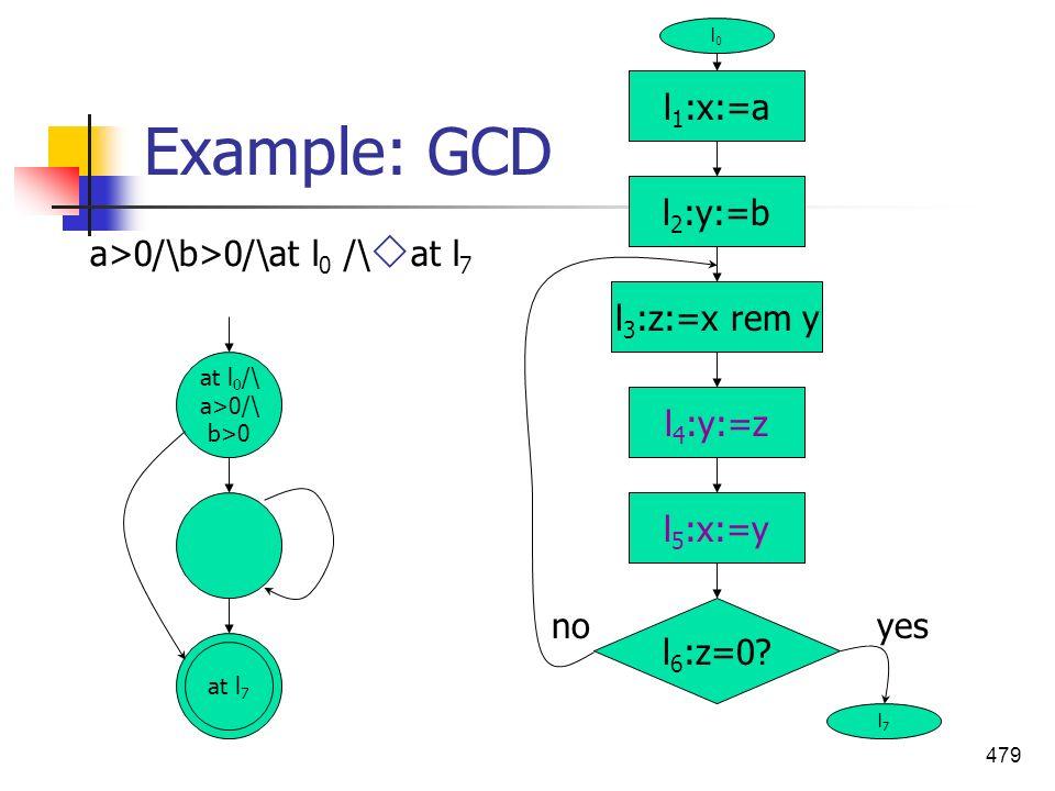 479 Example: GCD l 1 :x:=a l 5 :x:=y l 4 :y:=z l 3 :z:=x rem y l 2 :y:=b l 6 :z=0? yesno l0l0 l7l7 a>0/\b>0/\at l 0 /\ at l 7 at l 0 /\ a>0/\ b>0 at l