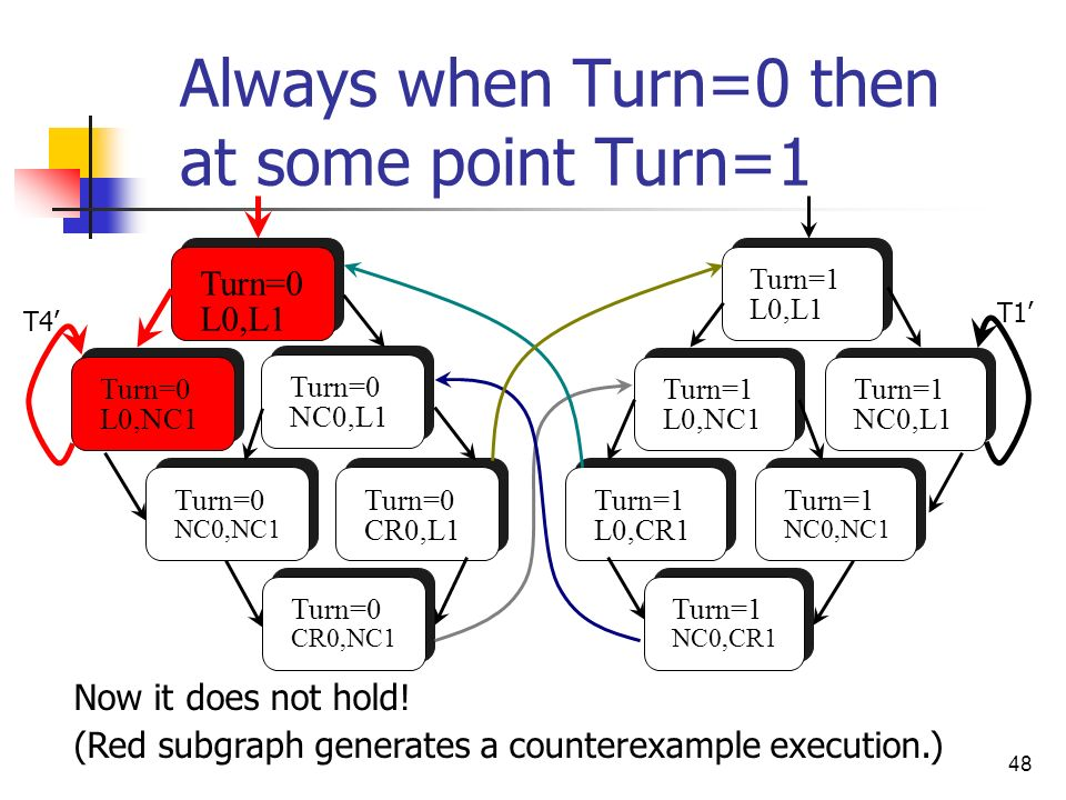 48 Always when Turn=0 then at some point Turn=1 Now it does not hold! (Red subgraph generates a counterexample execution.) Turn=0 L0,L1 Turn=0 L0,NC1