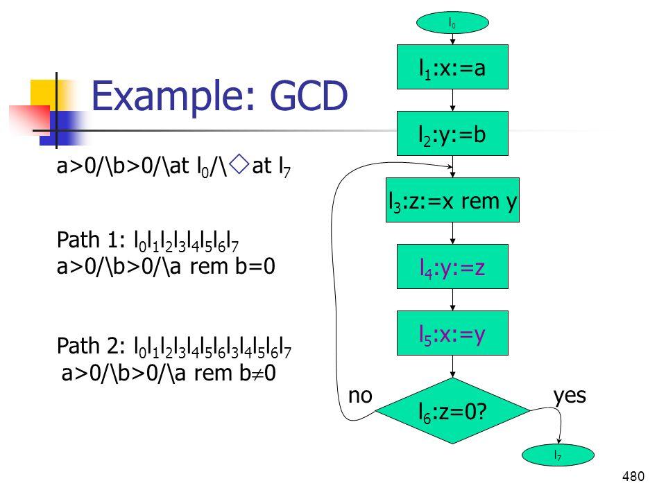 480 Example: GCD l 1 :x:=a l 5 :x:=y l 4 :y:=z l 3 :z:=x rem y l 2 :y:=b l 6 :z=0? yesno l0l0 l7l7 a>0/\b>0/\at l 0 /\ at l 7 Path 1: l 0 l 1 l 2 l 3