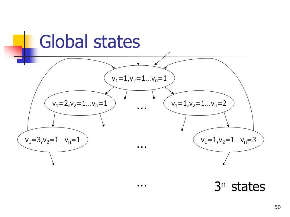 50 Global states 3 n states v 1 =1,v 2 =1…v n =1 v 1 =2,v 2 =1…v n =1v 1 =1,v 2 =1…v n =2 … v 1 =3,v 2 =1…v n =1 … … v 1 =1,v 2 =1…v n =3