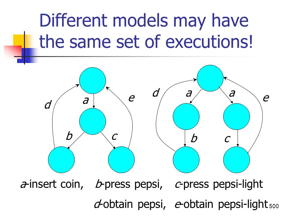 500 Different models may have the same set of executions! a aa b bc c a-insert coin, b-press pepsi, c-press pepsi-light d-obtain pepsi, e-obtain pepsi