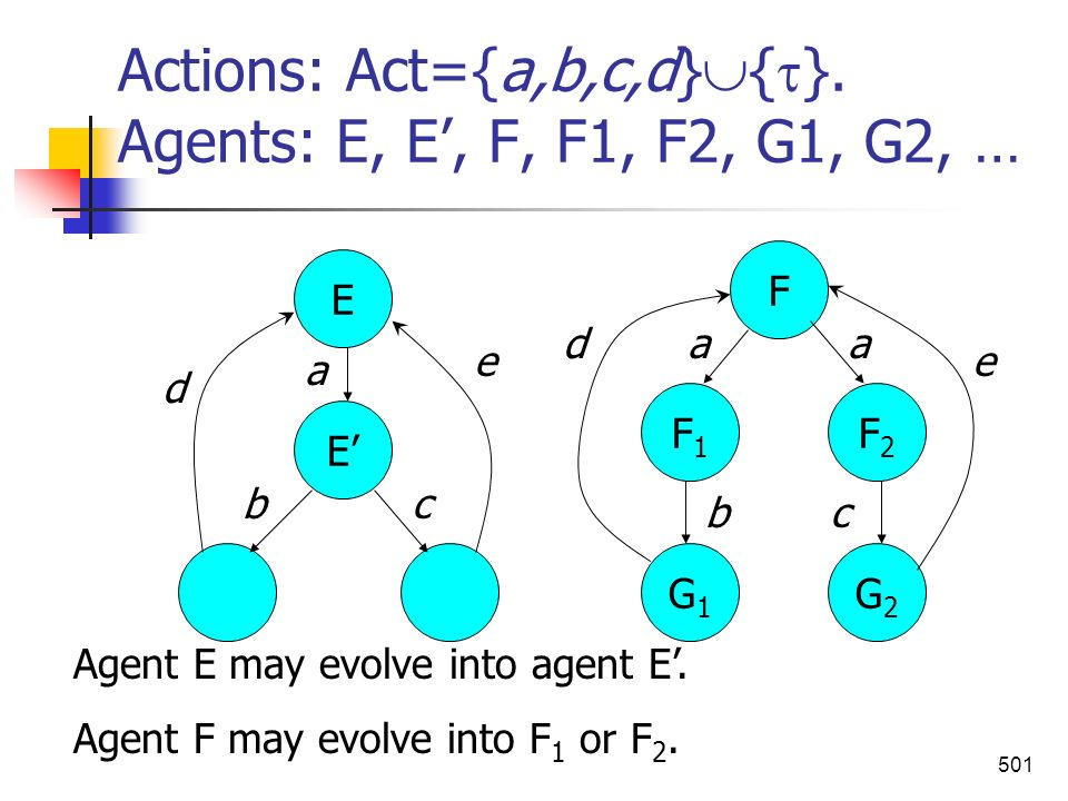 501 Actions: Act={a,b,c,d} { }. Agents: E, E, F, F1, F2, G1, G2, … E E G2G2 G1G1 F1F1 F2F2 F a aa b bc c Agent E may evolve into agent E. Agent F may