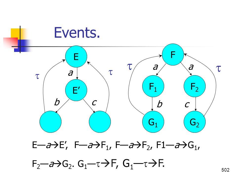 502 Events. E E G2G2 G1G1 F1F1 F2F2 F a aa b bc c Ea E, Fa F 1, Fa F 2, F1a G 1, F 2a G 2. G 1 F, G 1 F.