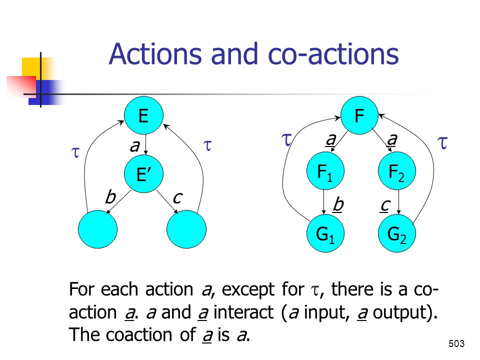 503 Actions and co-actions For each action a, except for, there is a co- action a. a and a interact (a input, a output). The coaction of a is a. G2G2