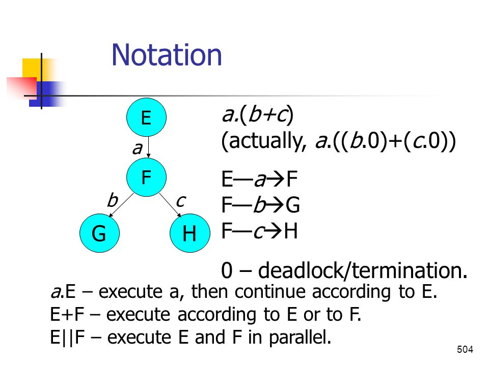 504 Notation a.E – execute a, then continue according to E. E+F – execute according to E or to F. E||F – execute E and F in parallel. E GH F a bc a.(b