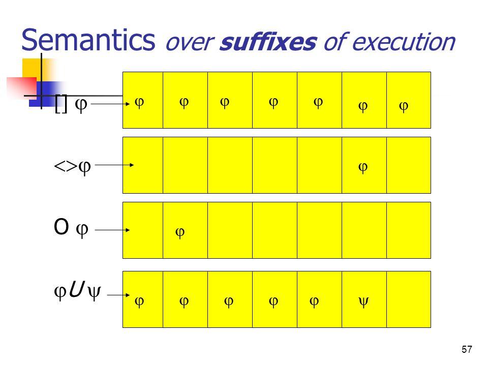 57 Semantics over suffixes of execution O U