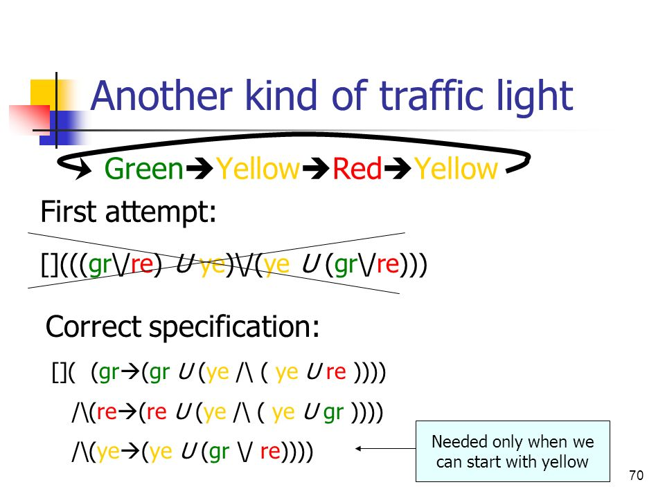 70 Another kind of traffic light Green Yellow Red Yellow First attempt: [](((gr\/re) U ye)\/(ye U (gr\/re))) Correct specification: []( (gr (gr U (ye