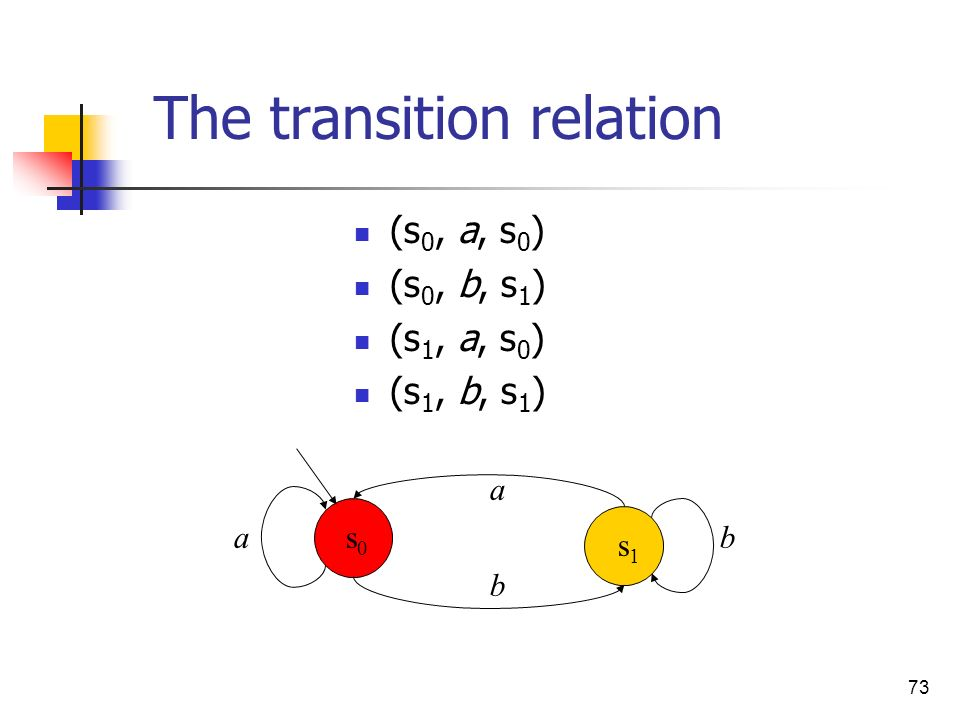 73 The transition relation (s 0, a, s 0 ) (s 0, b, s 1 ) (s 1, a, s 0 ) (s 1, b, s 1 ) a a b bs0s0 s1s1