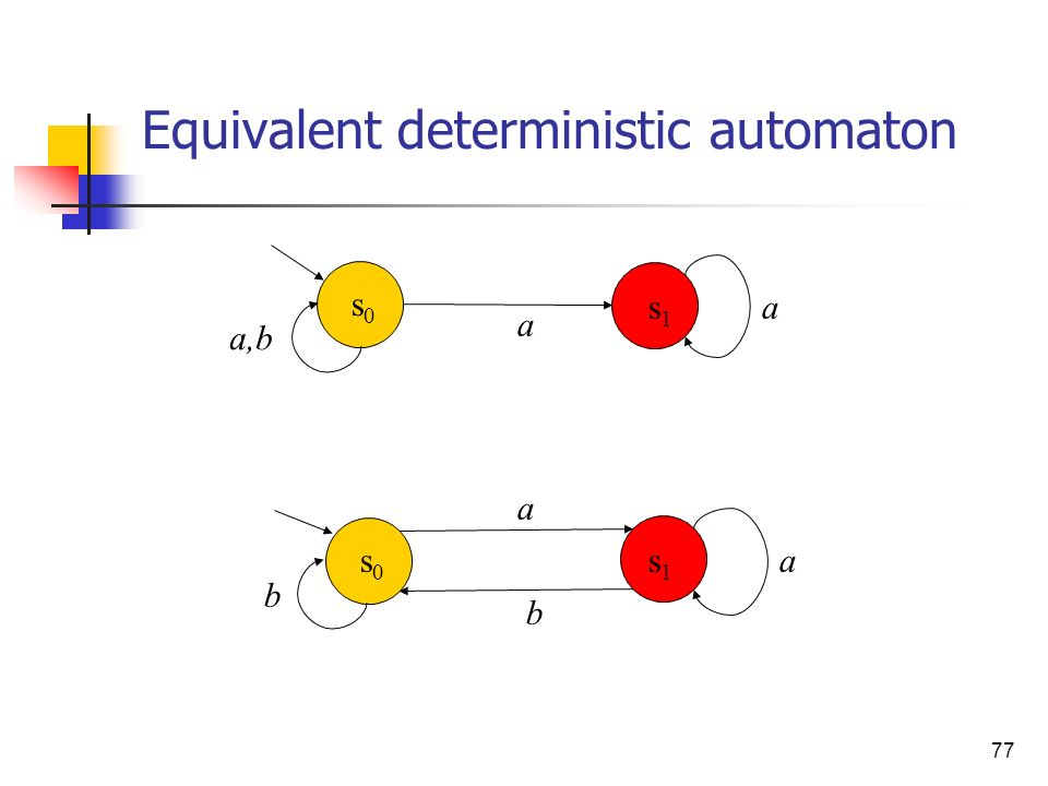 77 Equivalent deterministic automaton b a as0s0 s1s1 b a,b a a s0s0 s1s1