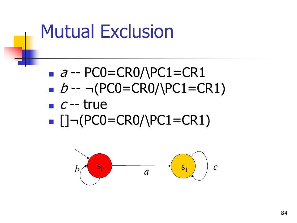 84 Mutual Exclusion a -- PC0=CR0/\PC1=CR1 b -- ¬(PC0=CR0/\PC1=CR1) c -- true []¬(PC0=CR0/\PC1=CR1) b a c s0s0 s1s1