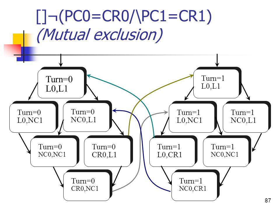 87 []¬(PC0=CR0/\PC1=CR1) (Mutual exclusion) Turn=0 L0,L1 Turn=0 L0,NC1 Turn=0 NC0,L1 Turn=0 CR0,NC1 Turn=0 NC0,NC1 Turn=0 CR0,L1 Turn=1 L0,CR1 Turn=1