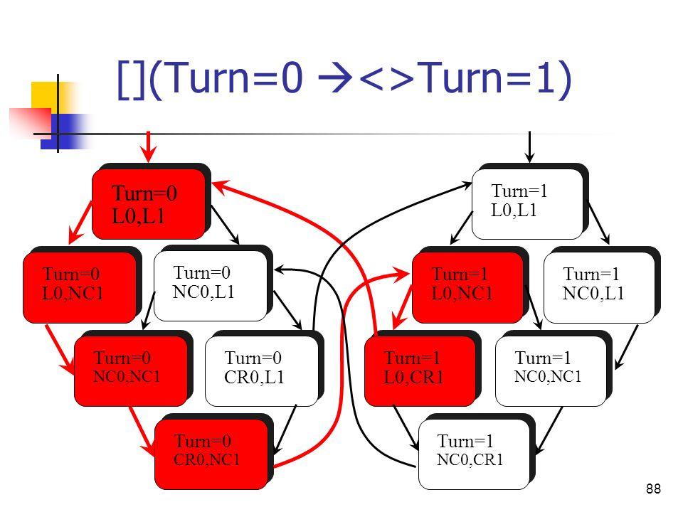 88 [](Turn=0 <>Turn=1) Turn=0 L0,L1 Turn=0 L0,NC1 Turn=0 NC0,L1 Turn=0 CR0,NC1 Turn=0 NC0,NC1 Turn=0 CR0,L1 Turn=1 L0,CR1 Turn=1 NC0,CR1 Turn=1 L0,NC1