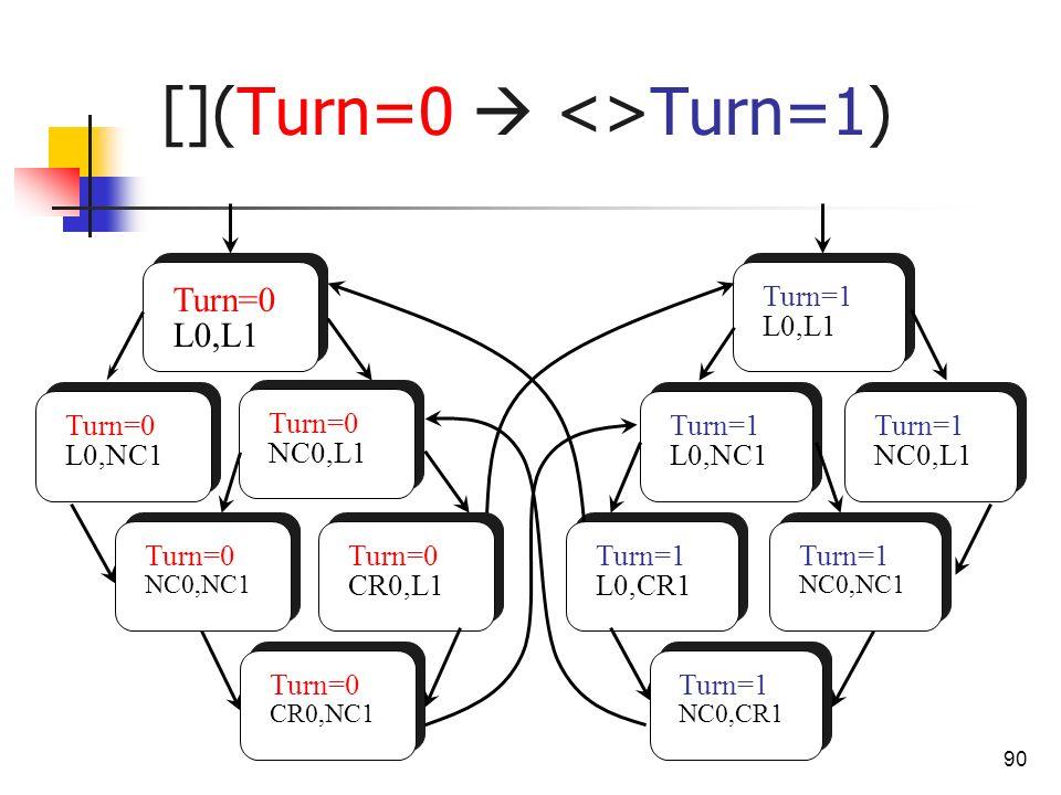 90 [](Turn=0 <>Turn=1) Turn=0 L0,L1 Turn=0 L0,NC1 Turn=0 NC0,L1 Turn=0 CR0,NC1 Turn=0 NC0,NC1 Turn=0 CR0,L1 Turn=1 L0,CR1 Turn=1 NC0,CR1 Turn=1 L0,NC1
