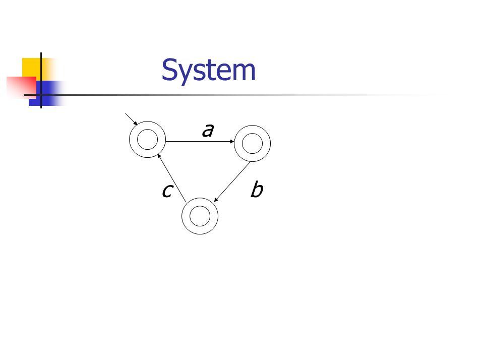 Example: check <>a Use automatic translation algorithms, e.g., [Gerth,Peled,Vardi,Wolper 95] a a a, a <>  ~a