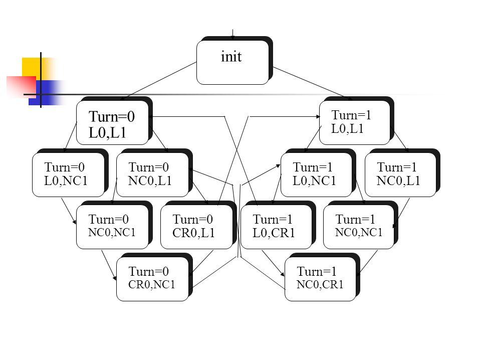 Turn=0 L0,L1 Turn=0 L0,NC1 Turn=0 NC0,L1 Turn=0 CR0,NC1 Turn=0 NC0,NC1 Turn=0 CR0,L1 Turn=1 L0,CR1 Turn=1 NC0,CR1 Turn=1 L0,NC1 Turn=1 NC0,NC1 Turn=1 NC0,L1 Turn=1 L0,L1 init