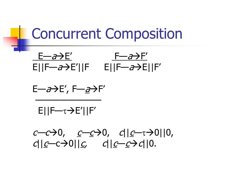 Concurrent Composition Ea E Fa F E||Fa E||F Ea E, Fa F E||F E||F cc 0, cc 0, c||c 0||0, c||cc 0||c, c||cc c||0.
