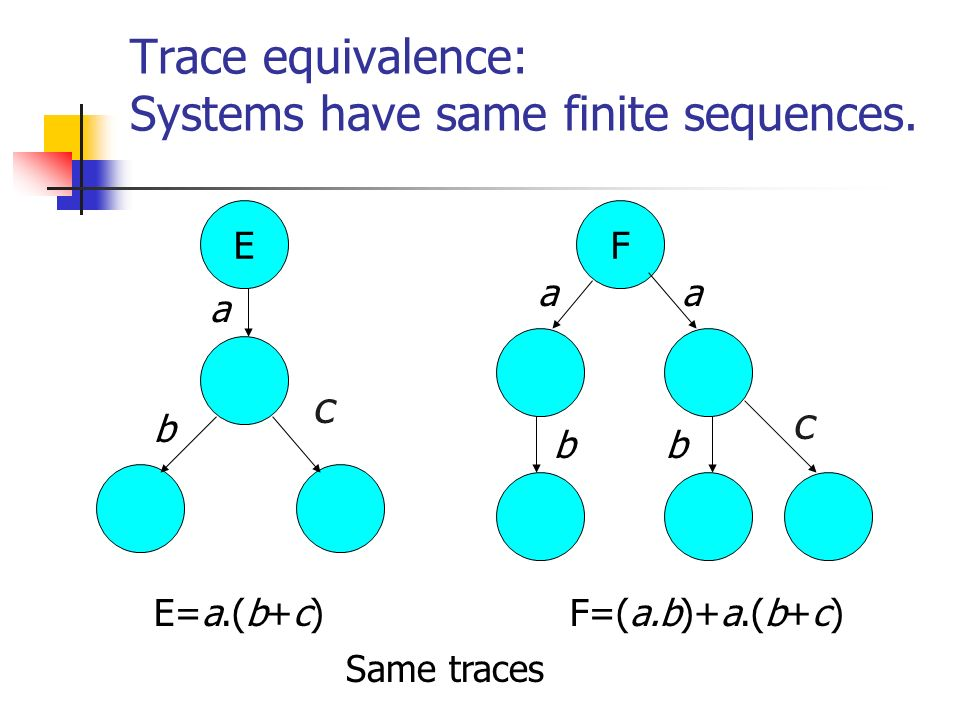 Trace equivalence: Systems have same finite sequences.