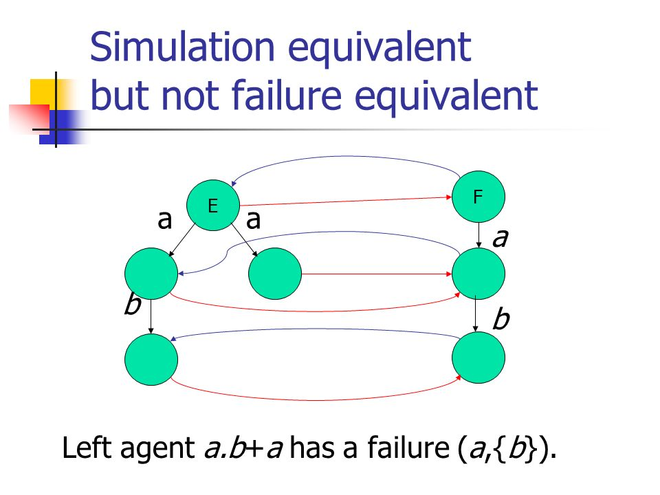 Simulation equivalent but not failure equivalent Left agent a.b+a has a failure (a,{b}).