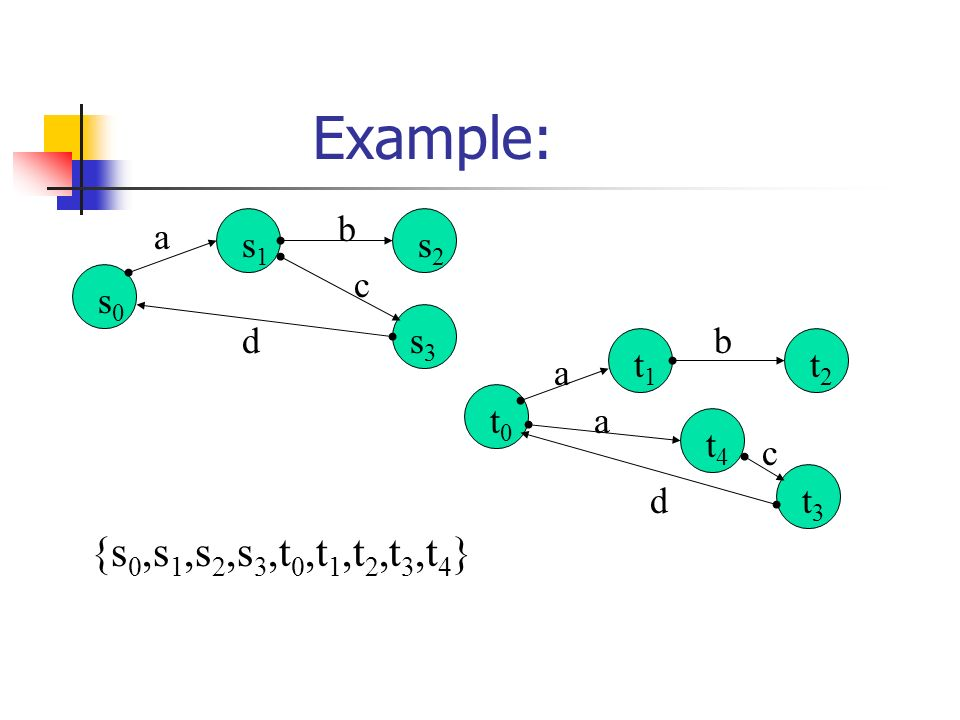 Example: a b c d s0s0 s1s1 s2s2 s3s3 a d b a c t0t0 t1t1 t4t4 t2t2 t3t3 {s 0,s 1,s 2,s 3,t 0,t 1,t 2,t 3,t 4 }