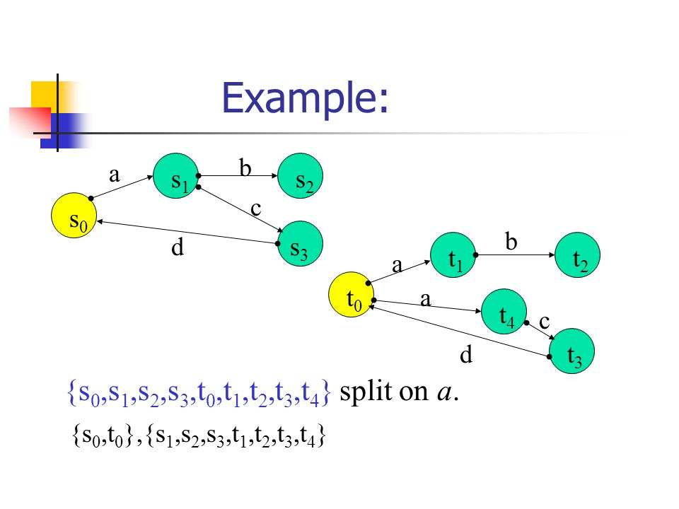 Example: a b c d s0s0 s1s1 s2s2 s3s3 a d b a c t0t0 t1t1 t4t4 t2t2 t3t3 {s 0,s 1,s 2,s 3,t 0,t 1,t 2,t 3,t 4 } split on a.
