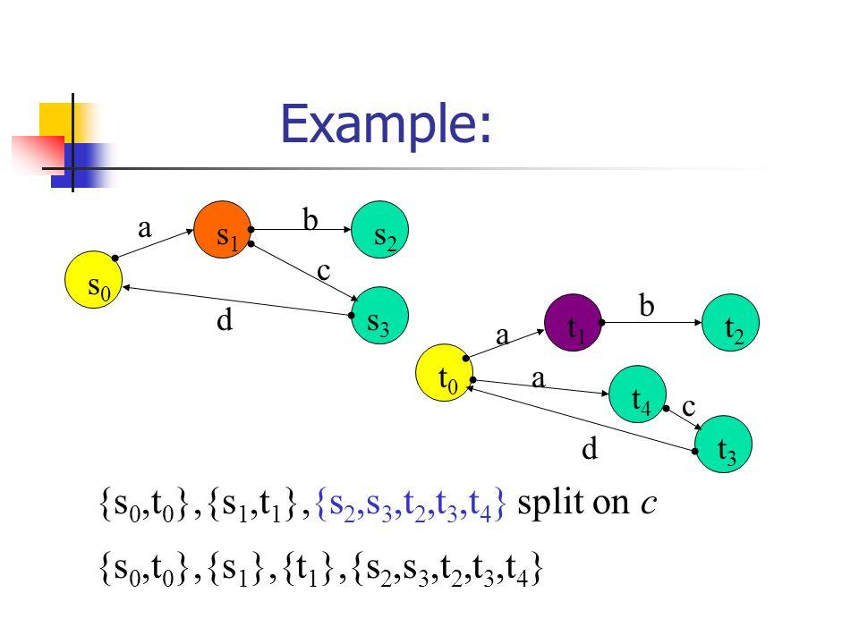 Example: a b c d s0s0 s1s1 s2s2 s3s3 a d b a c t0t0 t1t1 t4t4 t2t2 t3t3 {s 0,t 0 },{s 1,t 1 },{s 2,s 3,t 2,t 3,t 4 } split on c {s 0,t 0 },{s 1 },{t 1 },{s 2,s 3,t 2,t 3,t 4 }