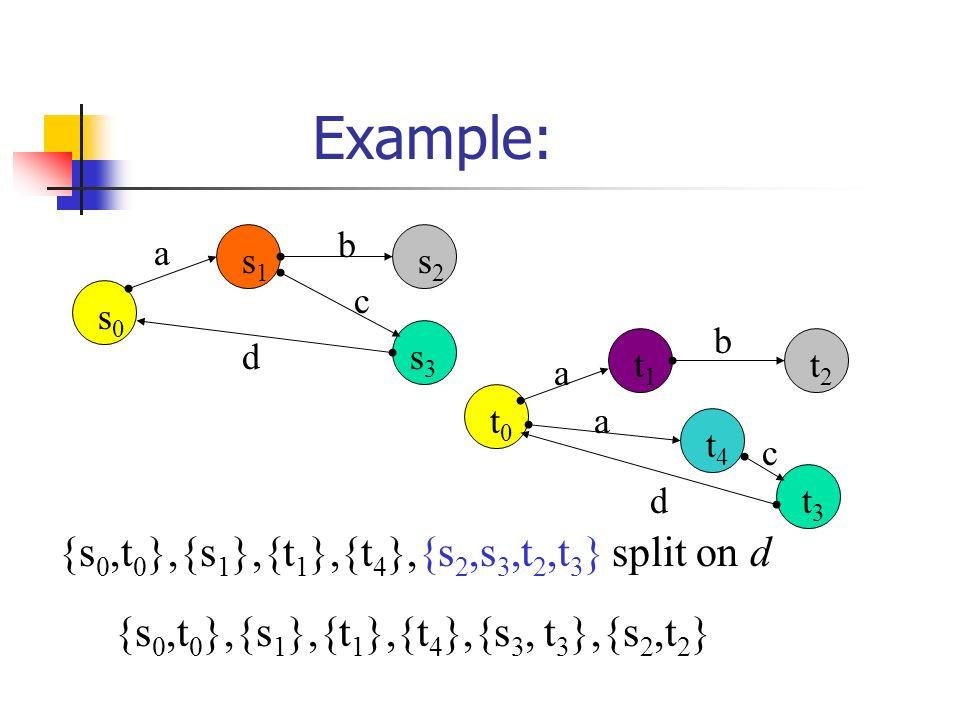 Example: {s 0,t 0 },{s 1 },{t 1 },{t 4 },{s 2,s 3,t 2,t 3 } split on d {s 0,t 0 },{s 1 },{t 1 },{t 4 },{s 3, t 3 },{s 2,t 2 } a b c d s0s0 s1s1 s2s2 s3s3 a d b a c t0t0 t1t1 t4t4 t2t2 t3t3