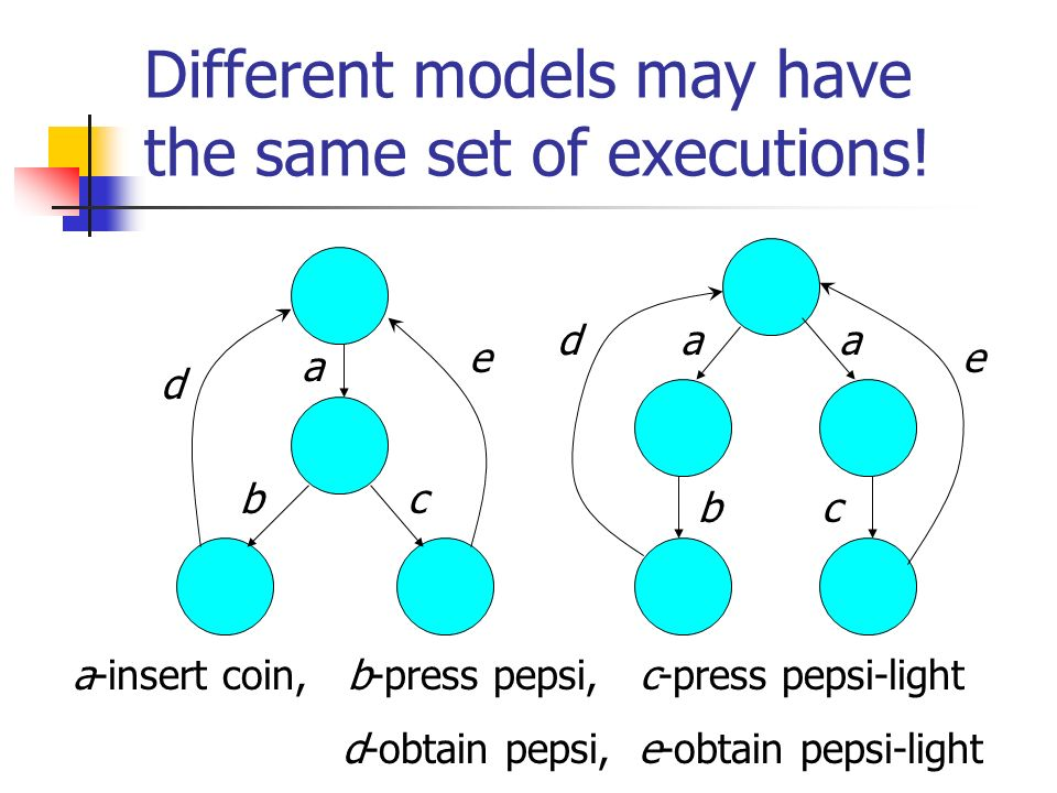 Example: a b c d s0s0 s1s1 s2s2 s3s3 a d b a c t0t0 t1t1 t4t4 t2t2 t3t3 {s 0,t 0 },{s 1,s 2,s 3,t 1,t 2,t 3,t 4 } split on b {s 0,t 0 },{s 1,t 1 },{s 0,s 2,s 3,t 2,t 3,t 4 }