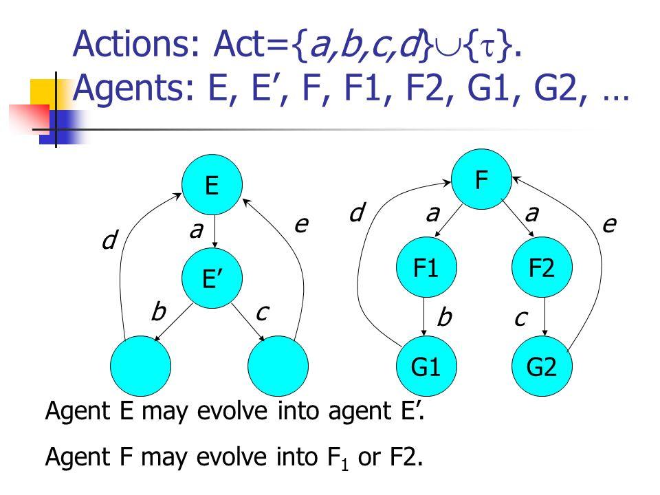 Actions: Act={a,b,c,d} { }. Agents: E, E, F, F1, F2, G1, G2, … E E G2G1 F1F2 F a aa b bc c Agent E may evolve into agent E. Agent F may evolve into F
