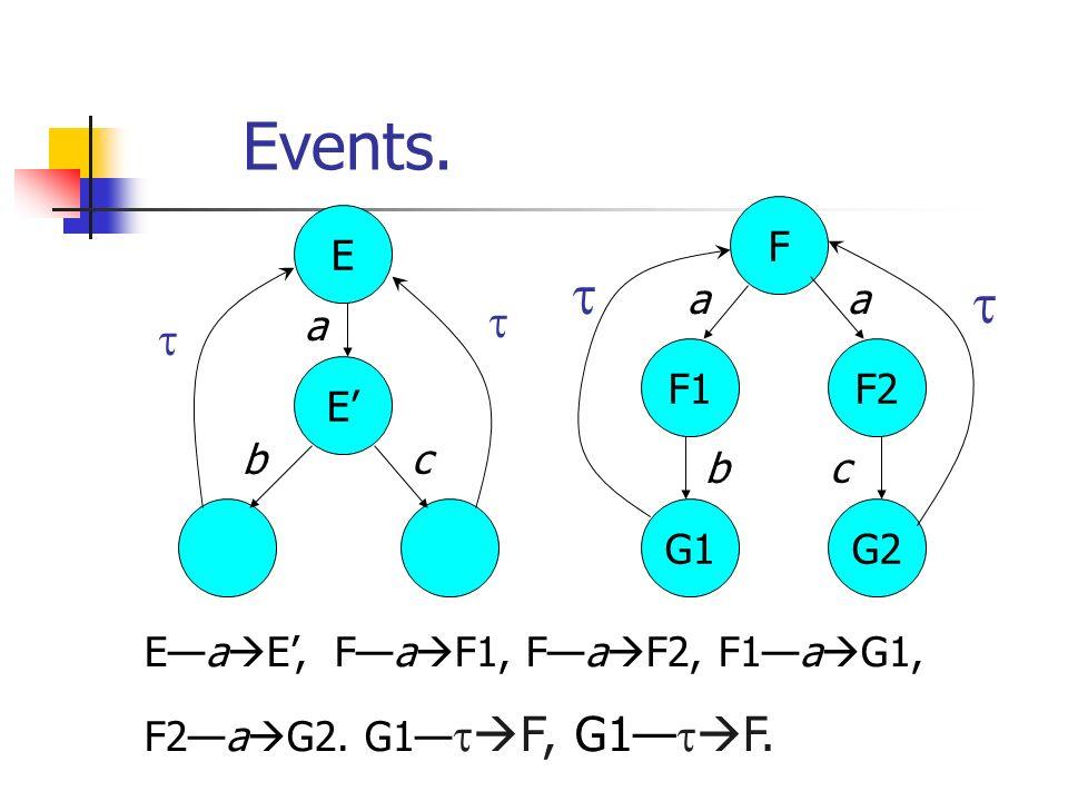 Examples a.E  b.F a.E  F E  b.F E  F b b a a