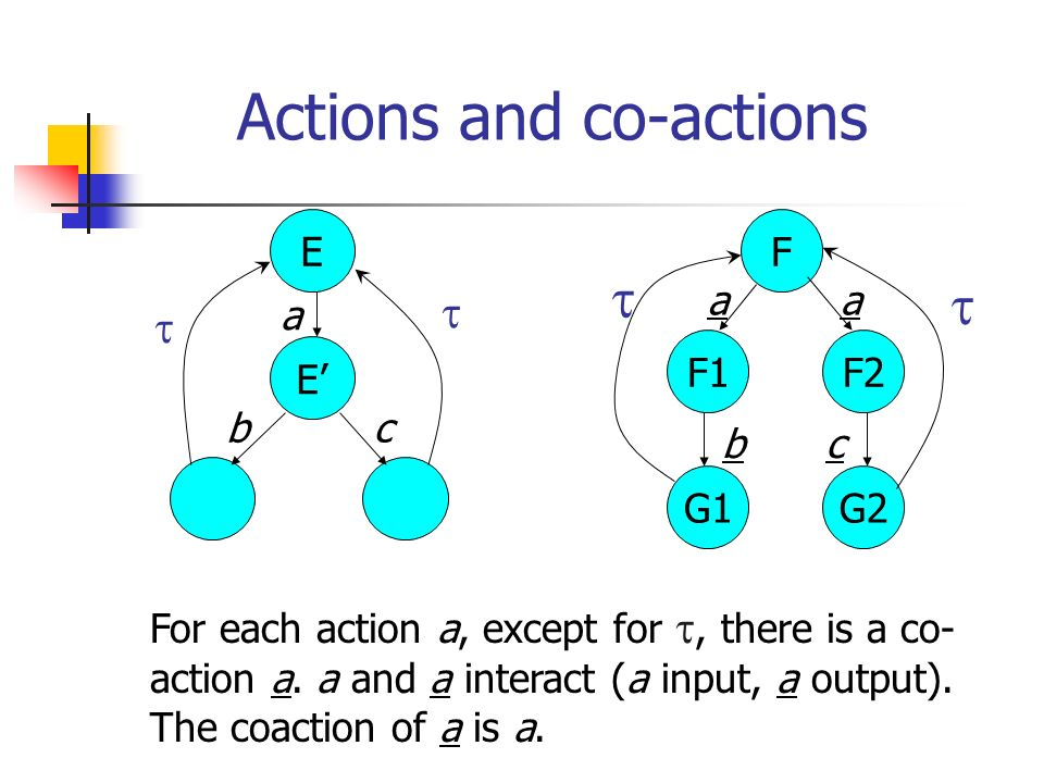 Actions and co-actions For each action a, except for, there is a co- action a.