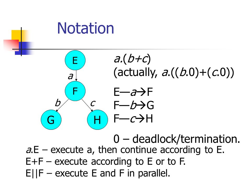 Notation a.E – execute a, then continue according to E.