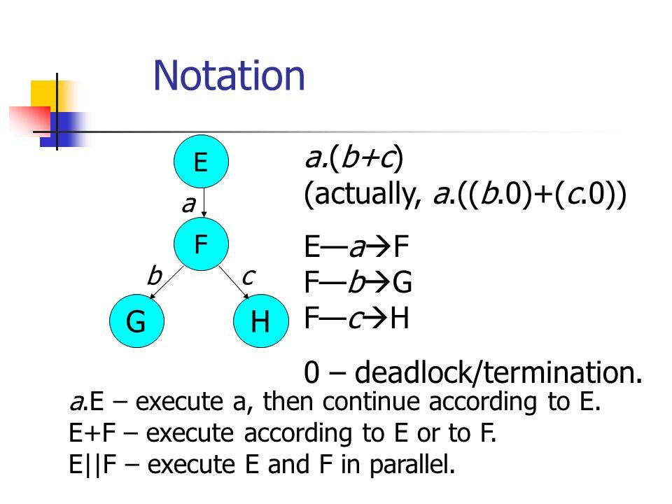 Example: A=a.((b.nil)+(c.d.A)) B=(a.(b.nil))+(a.c.d.B) a b c d s0s0 s1s1 s2s2 s3s3 a d b a c t0t0 t1t1 t4t4 t2t2 t3t3