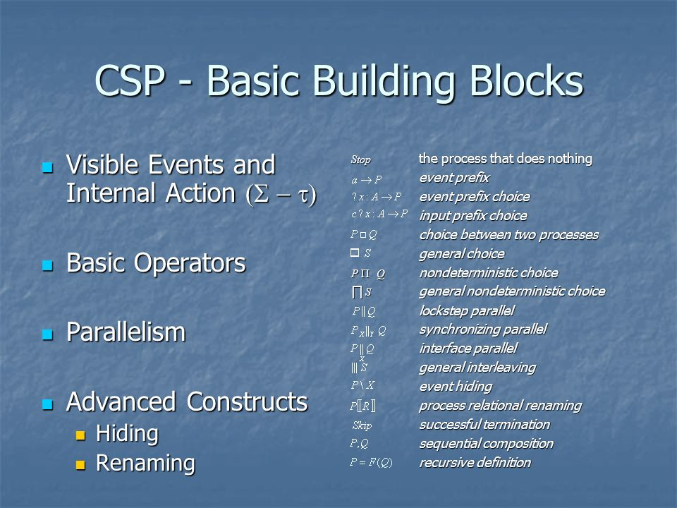 CSP - Basic Building Blocks Visible Events and Internal Action Visible Events and Internal Action Basic Operators Basic Operators Parallelism Parallelism Advanced Constructs Advanced Constructs Hiding Hiding Renaming Renaming Stop the process that does nothing event prefix event prefix choice input prefix choice choice between two processes general choice P ПQ nondeterministic choice S general nondeterministic choice S general nondeterministic choice lockstep parallel synchronizing parallel interface parallel general interleaving event hiding process relational renaming successful termination sequential composition recursive definition