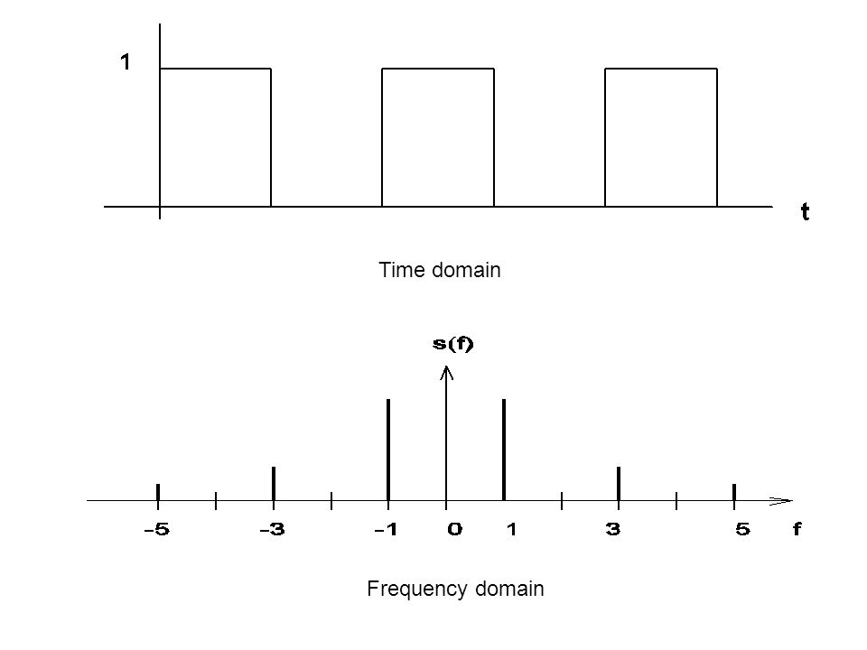 Time domain Frequency domain