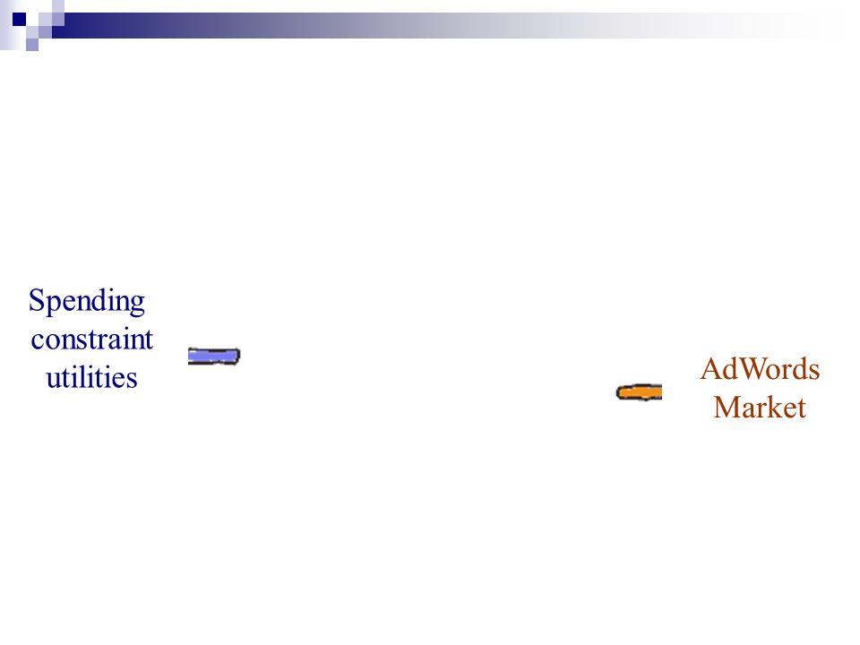 Spending constraint utilities AdWords Market