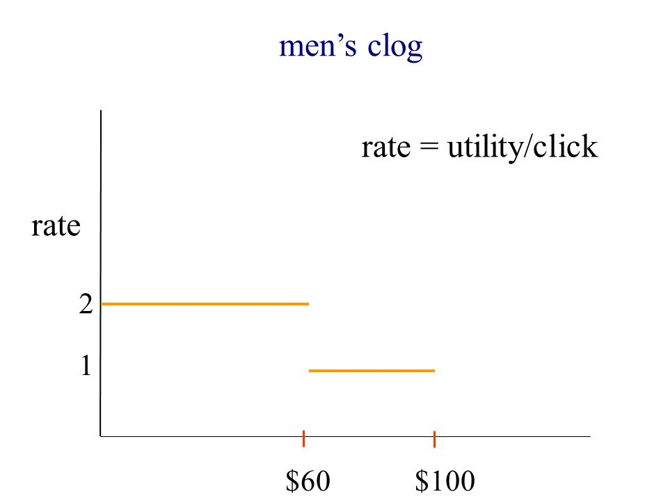 $60$100 mens clog rate 2 1 rate = utility/click