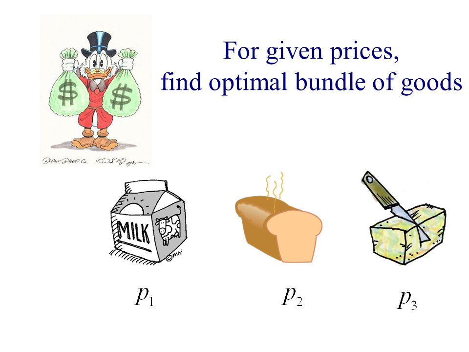 For given prices, find optimal bundle of goods
