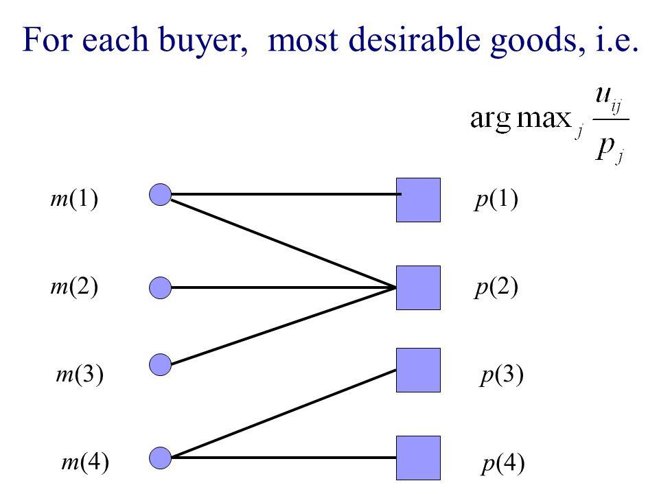 m(1) m(2) m(3) m(4) p(1) p(2) p(3) p(4) For each buyer, most desirable goods, i.e.