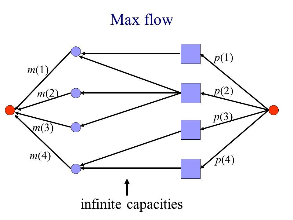 Max flow m(1) m(2) m(3) m(4) p(1) p(2) p(3) p(4) infinite capacities
