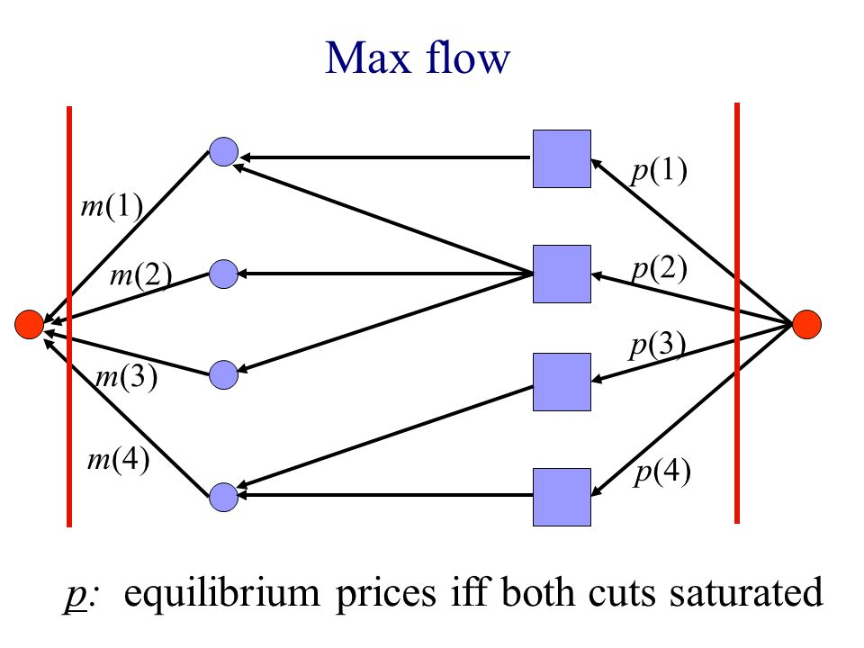 Max flow m(1) m(2) m(3) m(4) p(1) p(2) p(3) p(4) p: equilibrium prices iff both cuts saturated